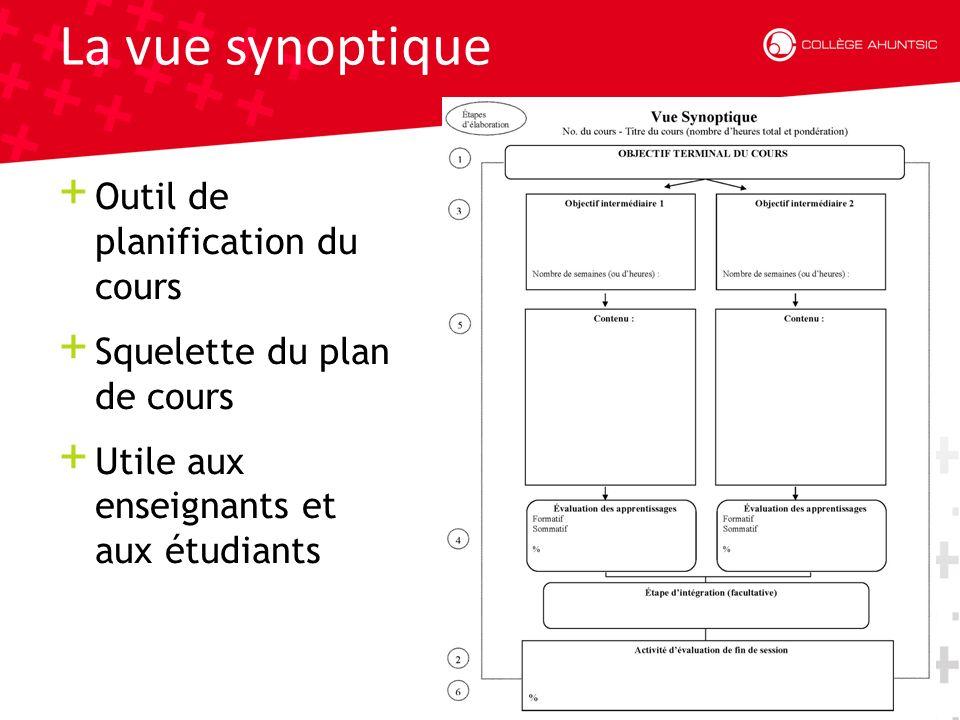 Date La vue synoptique + Outil de planification du cours + Squelette du plan de cours + Utile aux enseignants et aux étudiants