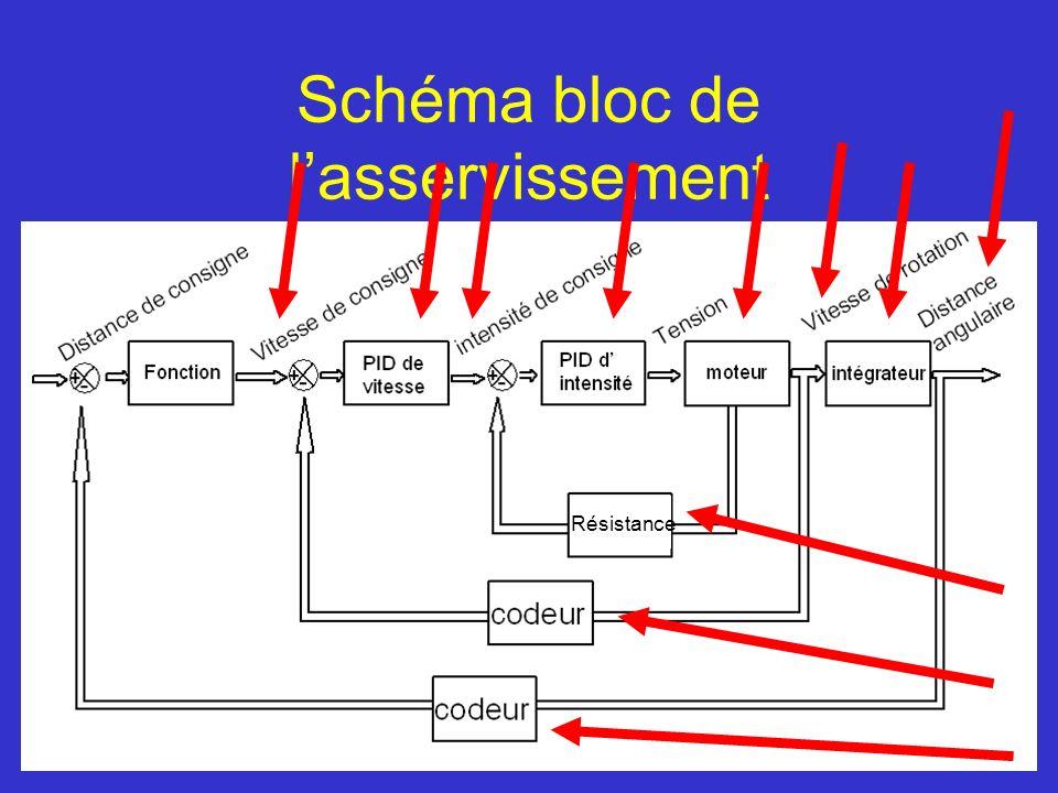 Schéma bloc de lasservissement Résistance