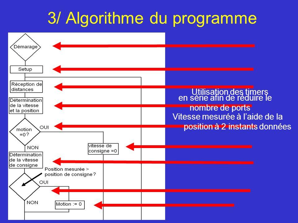 3/ Algorithme du programme Utilisation des timers Vitesse mesurée à laide de la position à 2 instants données en série afin de réduire le nombre de po