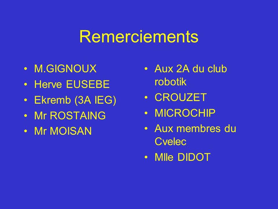 Remerciements M.GIGNOUX Herve EUSEBE Ekremb (3A IEG) Mr ROSTAING Mr MOISAN Aux 2A du club robotik CROUZET MICROCHIP Aux membres du Cvelec Mlle DIDOT