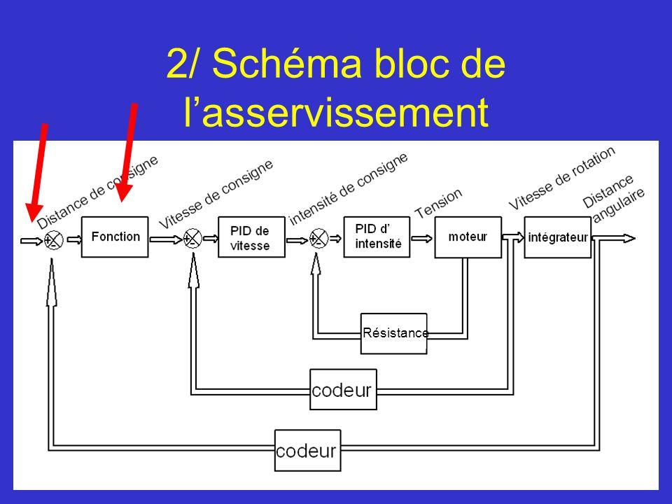 2/ Schéma bloc de lasservissement Résistance