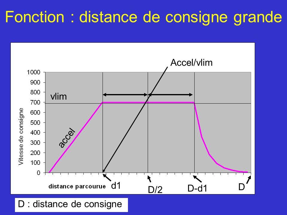Fonction : distance de consigne grande D/2 D D : distance de consigne Accel/vlim Vitesse de consigne vlim accel d1 D-d1