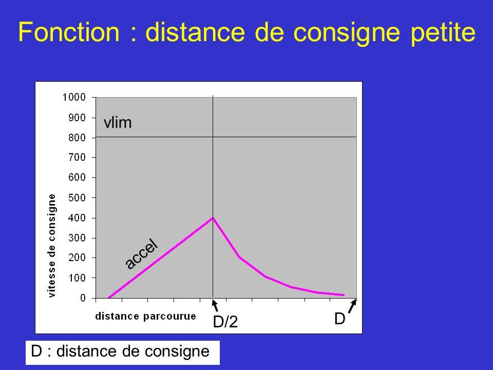 D : distance de consigne D D/2 vlim accel Fonction : distance de consigne petite