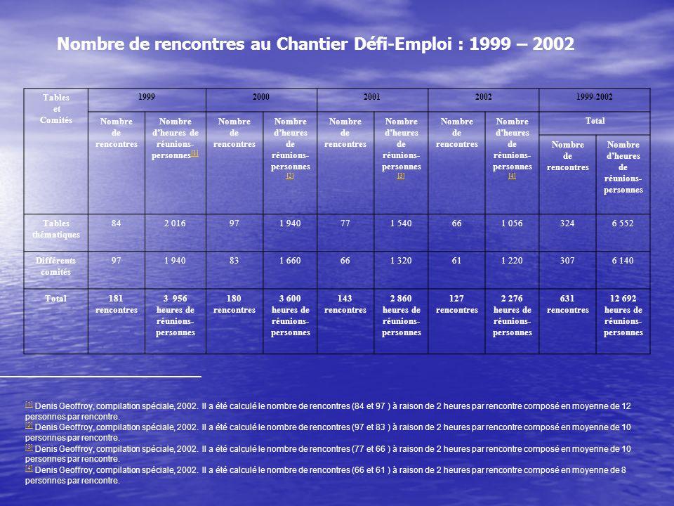 Tables et Comités 19992000200120021999-2002 Nombre de rencontres Nombre dheures de réunions- personnes [1] [1] Nombre de rencontres Nombre dheures de