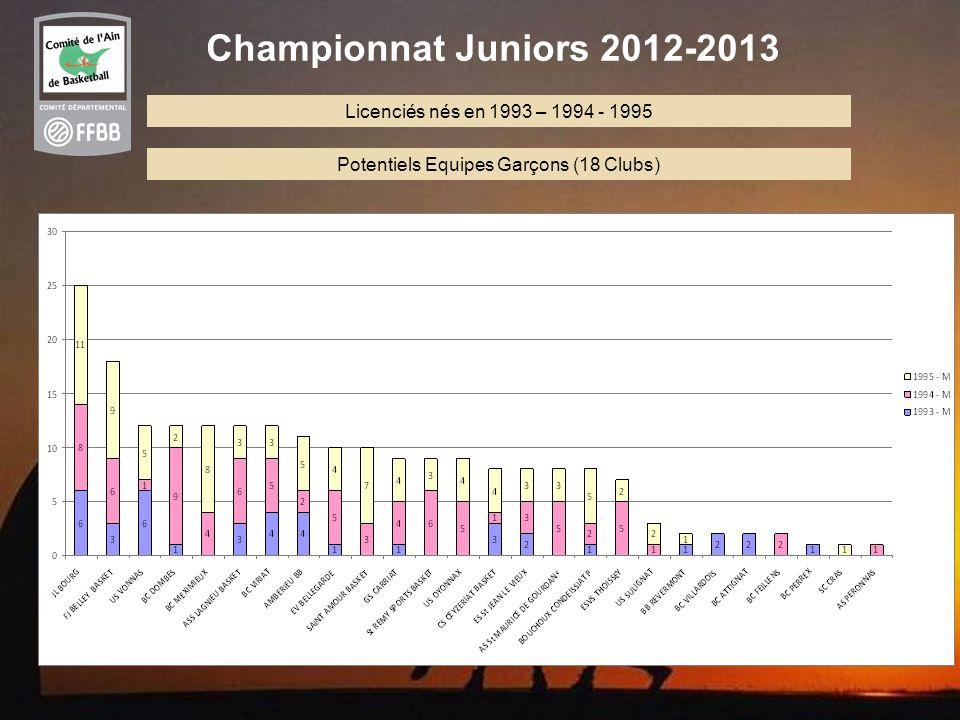 11 Championnat Juniors 2012-2013 Licenciés nés en 1993 – 1994 - 1995 Potentiels Equipes Garçons (18 Clubs)
