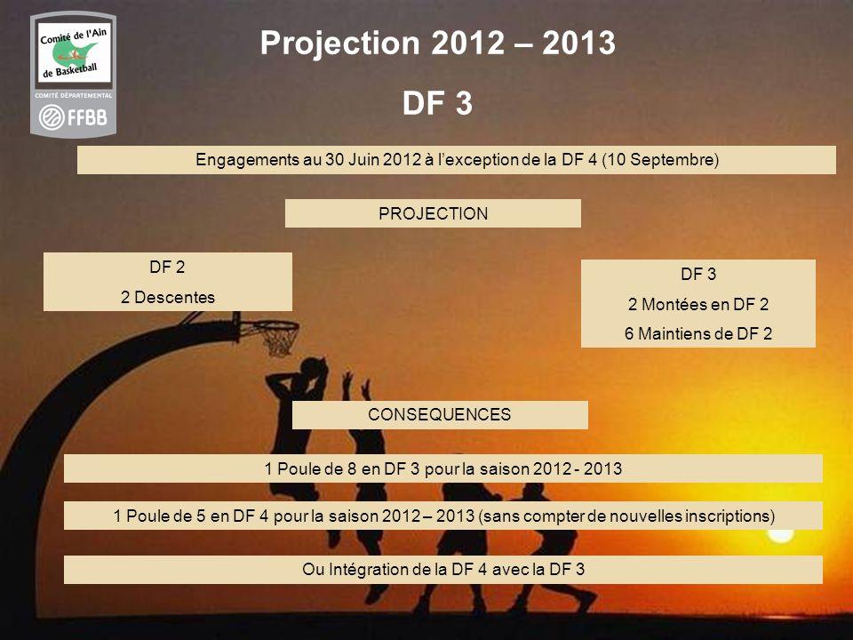 17 Projection 2012 – 2013 DF 3 PROJECTION Engagements au 30 Juin 2012 à lexception de la DF 4 (10 Septembre) DF 3 2 Montées en DF 2 6 Maintiens de DF 2 DF 2 2 Descentes CONSEQUENCES 1 Poule de 8 en DF 3 pour la saison 2012 - 2013 1 Poule de 5 en DF 4 pour la saison 2012 – 2013 (sans compter de nouvelles inscriptions) Ou Intégration de la DF 4 avec la DF 3
