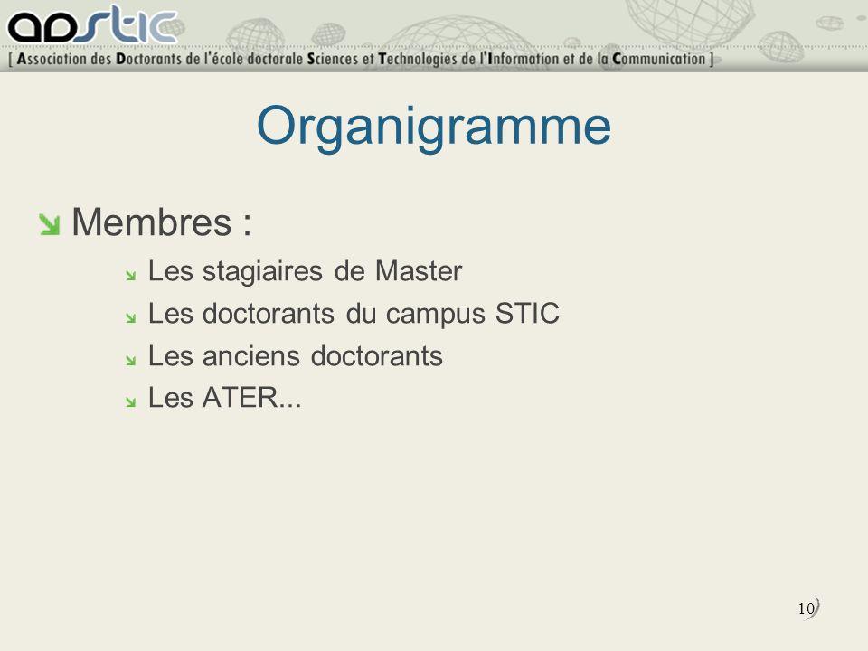 10 Organigramme Membres : Les stagiaires de Master Les doctorants du campus STIC Les anciens doctorants Les ATER...