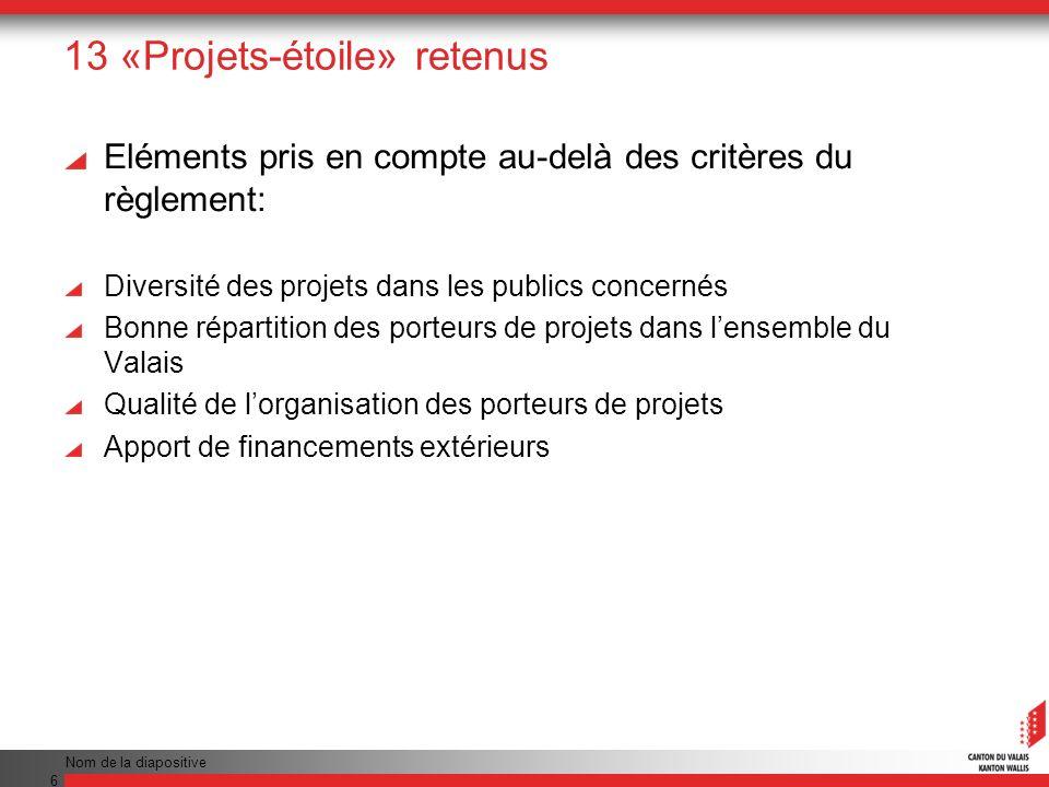 13 «Projets-étoile» retenus Eléments pris en compte au-delà des critères du règlement: Diversité des projets dans les publics concernés Bonne répartit