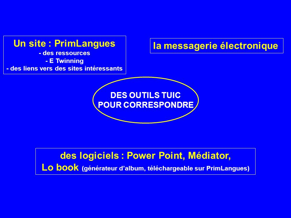 DES OUTILS TUIC POUR CORRESPONDRE la messagerie électronique des logiciels : Power Point, Médiator, Lo book (générateur dalbum, téléchargeable sur Pri