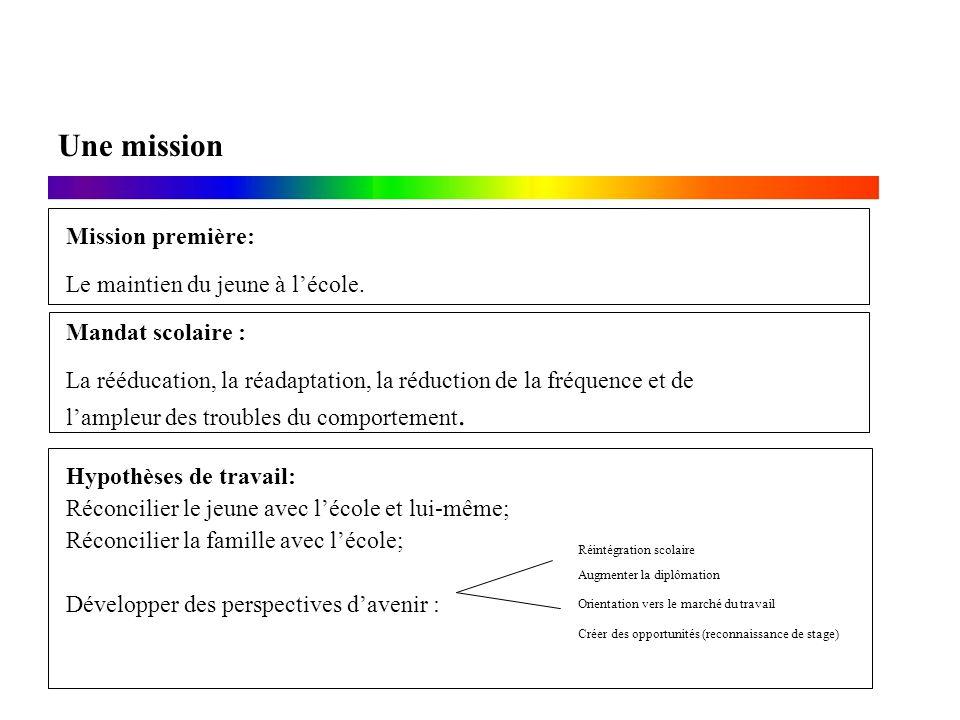 Mandat scolaire : La rééducation, la réadaptation, la réduction de la fréquence et de lampleur des troubles du comportement. Mission première: Le main