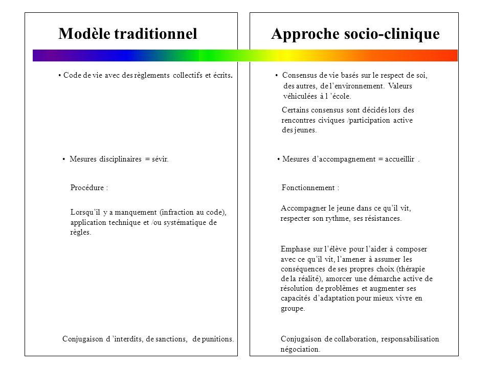 Modèle traditionnelApproche socio-clinique Mesures disciplinaires = sévir. Code de vie avec des règlements collectifs et écrits. Procédure : Lorsquil