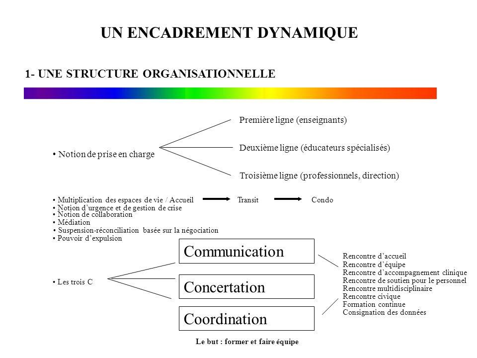 UN ENCADREMENT DYNAMIQUE 1- UNE STRUCTURE ORGANISATIONNELLE Notion de prise en charge Première ligne (enseignants) Deuxième ligne (éducateurs spéciali