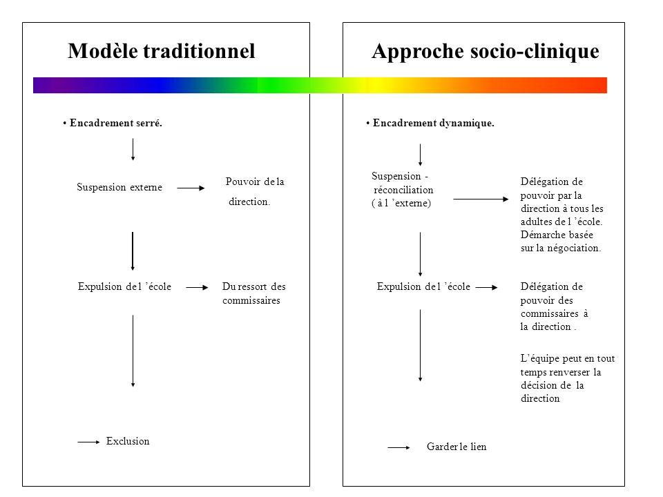 Modèle traditionnelApproche socio-clinique Encadrement serré. Encadrement dynamique. Expulsion de l école Exclusion Suspension externe Du ressort des