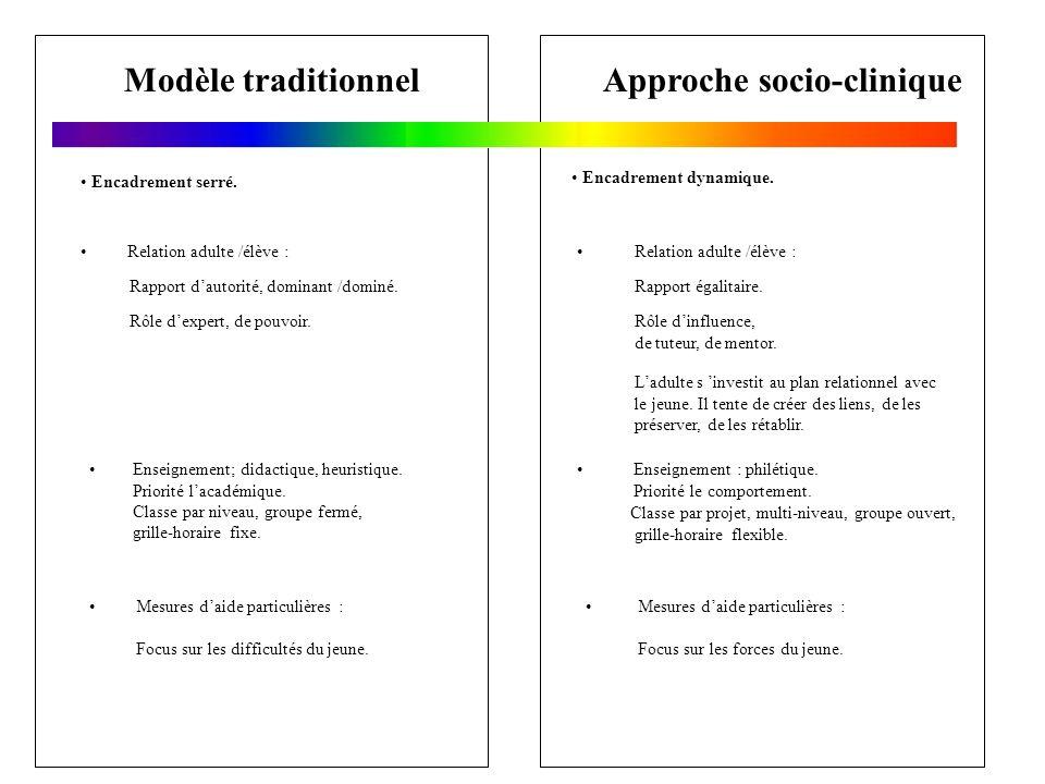Modèle traditionnelApproche socio-clinique Relation adulte /élève : Rapport dautorité, dominant /dominé. Rôle dexpert, de pouvoir. Enseignement; didac