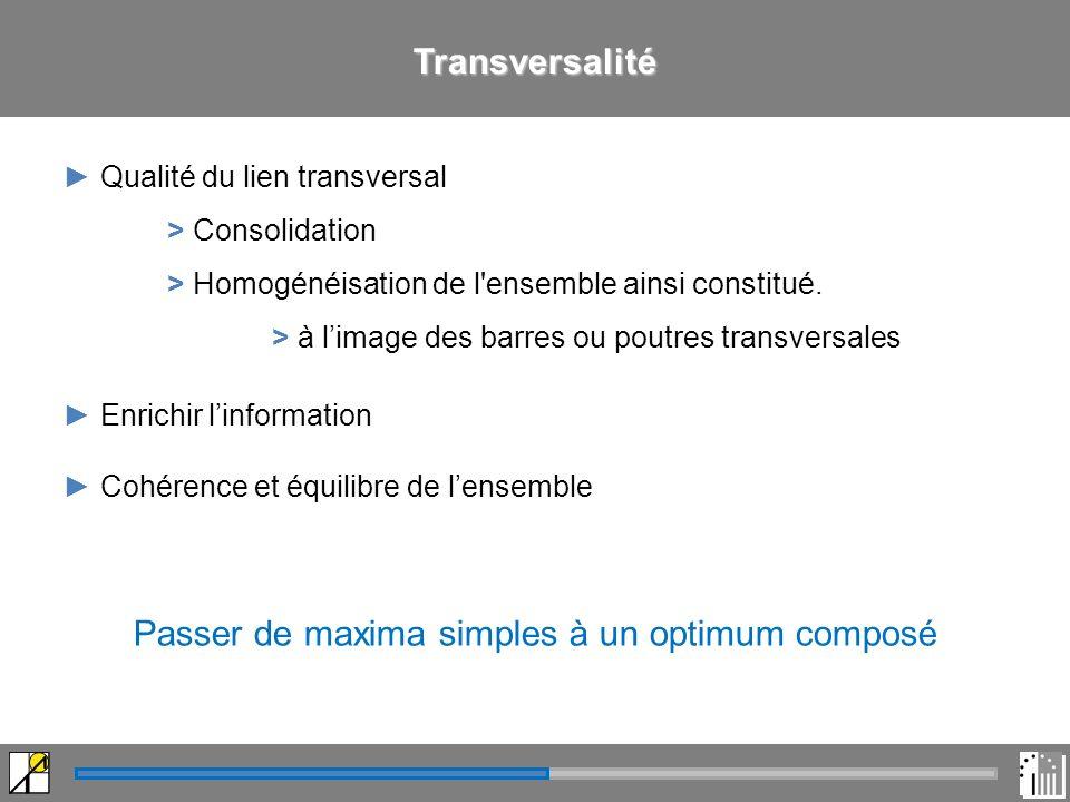 Transversalité Qualité du lien transversal > Consolidation > Homogénéisation de l ensemble ainsi constitué.