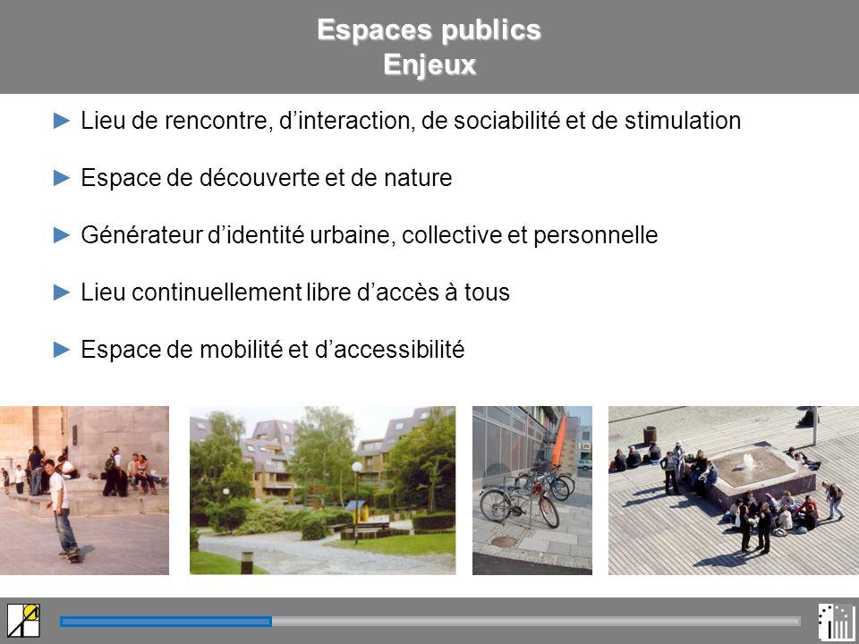 Espaces publics Enjeux Lieu de rencontre, dinteraction, de sociabilité et de stimulation Espace de découverte et de nature Générateur didentité urbaine, collective et personnelle Lieu continuellement libre daccès à tous Espace de mobilité et daccessibilité