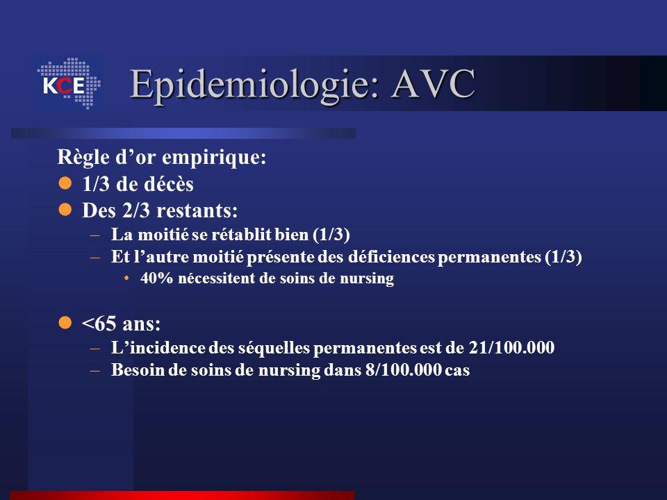 Epidemiologie: AVC Règle dor empirique: 1/3 de décès Des 2/3 restants: –La moitié se rétablit bien (1/3) –Et lautre moitié présente des déficiences pe