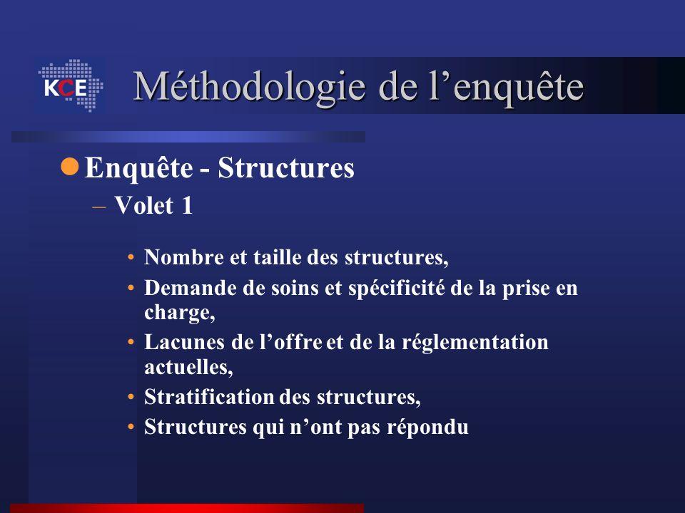 Méthodologie de lenquête Enquête - Structures –Volet 1 Nombre et taille des structures, Demande de soins et spécificité de la prise en charge, Lacunes