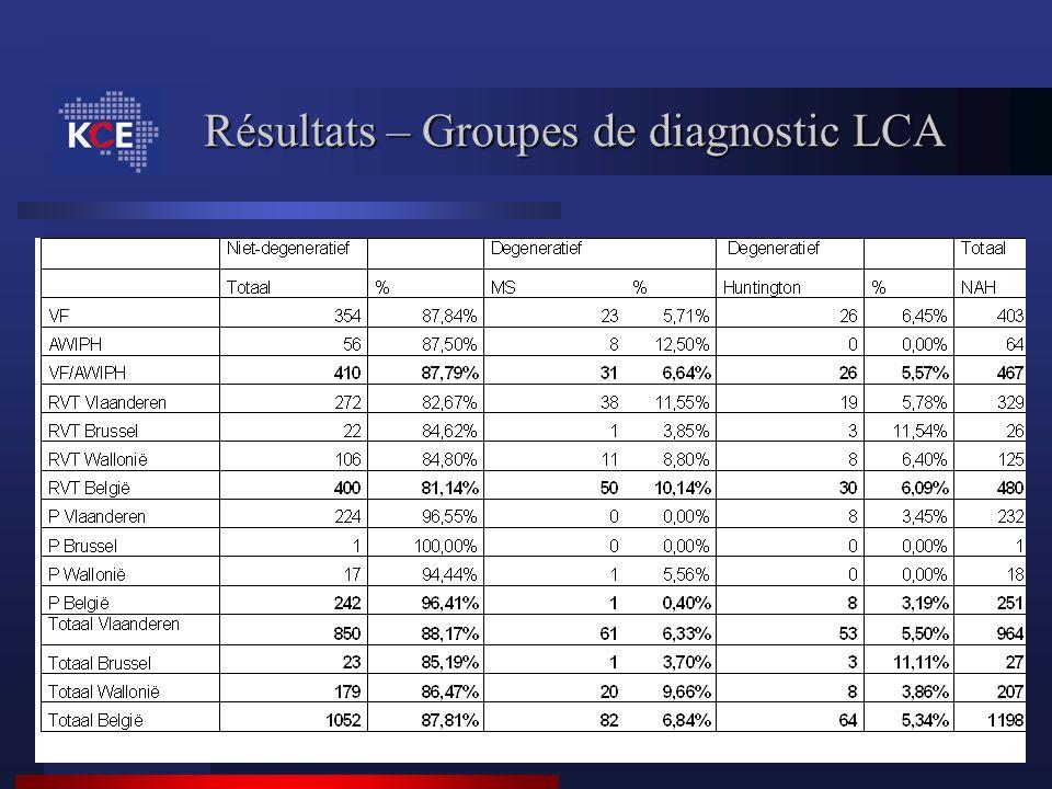 Résultats – Groupes de diagnostic LCA