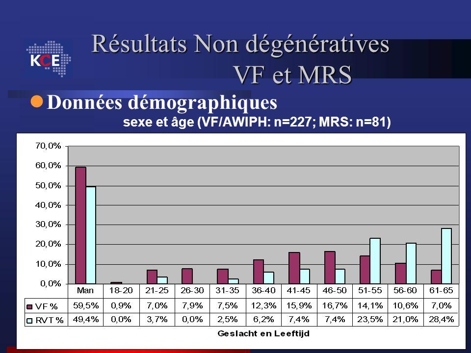 Résultats Non dégénératives VF et MRS Données démographiques sexe et âge (VF/AWIPH: n=227; MRS: n=81)
