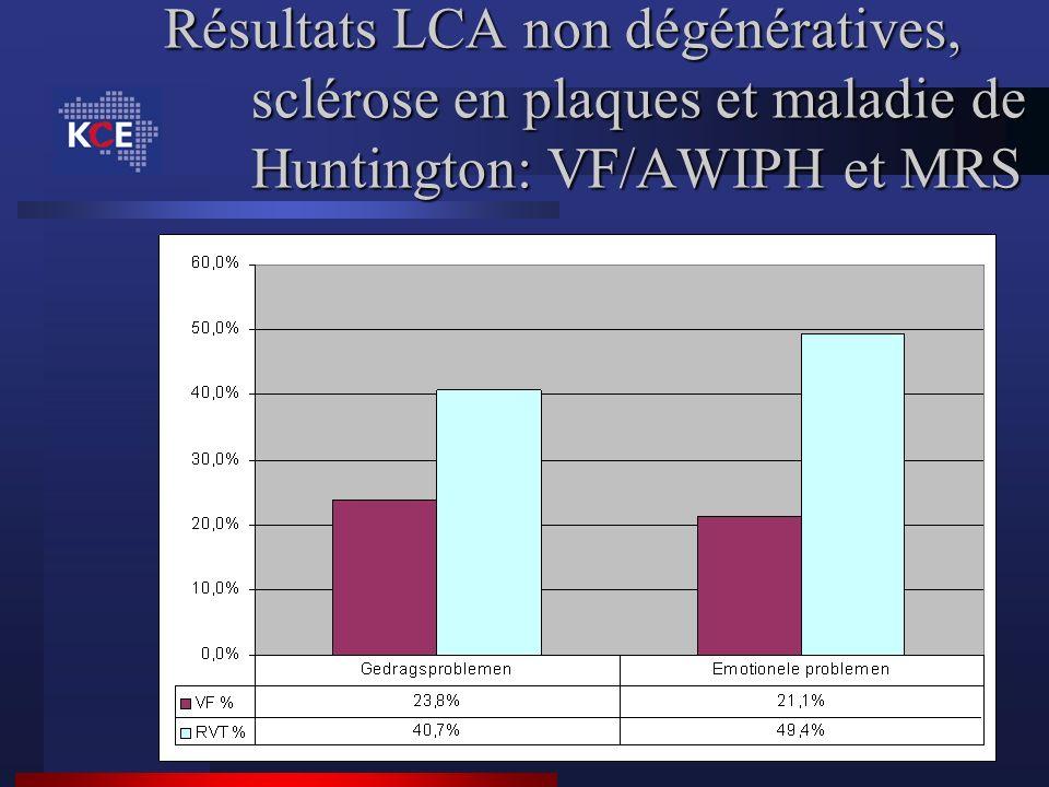 Résultats LCA non dégénératives, sclérose en plaques et maladie de Huntington: VF/AWIPH et MRS