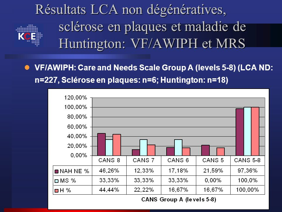 VF/AWIPH: Care and Needs Scale Group A (levels 5-8) (LCA ND: n=227, Sclérose en plaques: n=6; Huntington: n=18)