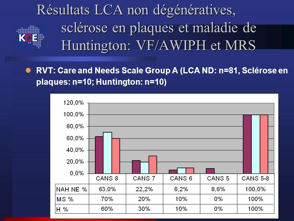Résultats LCA non dégénératives, sclérose en plaques et maladie de Huntington: VF/AWIPH et MRS RVT: Care and Needs Scale Group A (LCA ND: n=81, Scléro