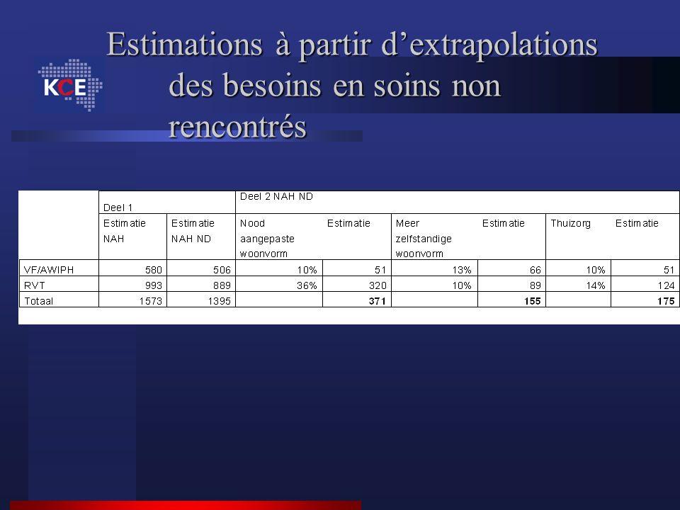 Estimations à partir dextrapolations des besoins en soins non rencontrés