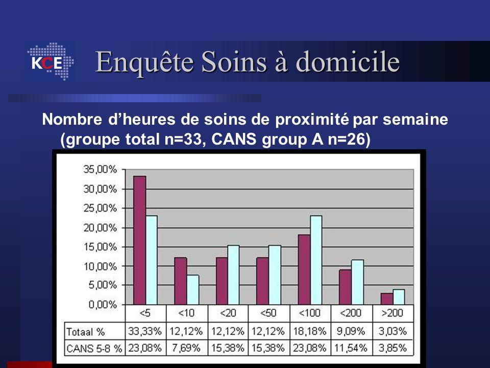 Nombre dheures de soins de proximité par semaine (groupe total n=33, CANS group A n=26)