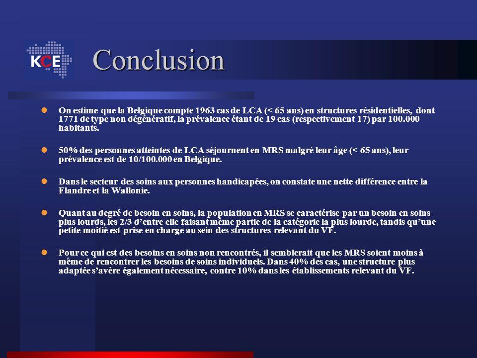 Conclusion On estime que la Belgique compte 1963 cas de LCA (< 65 ans) en structures résidentielles, dont 1771 de type non dégénératif, la prévalence