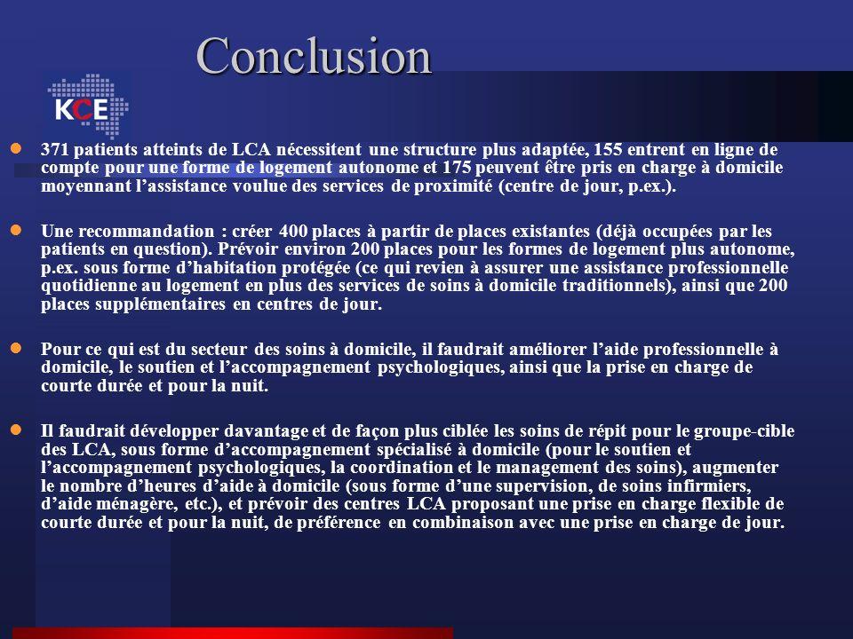 Conclusion 371 patients atteints de LCA nécessitent une structure plus adaptée, 155 entrent en ligne de compte pour une forme de logement autonome et