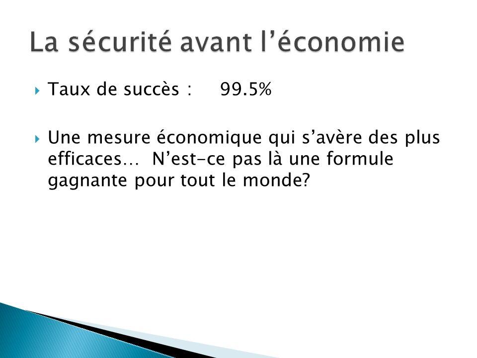 Taux de succès :99.5% Une mesure économique qui savère des plus efficaces… Nest-ce pas là une formule gagnante pour tout le monde?
