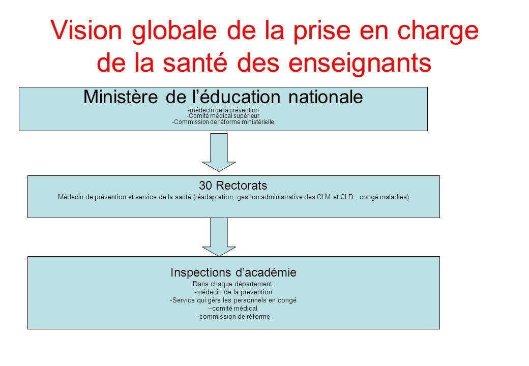 Vision globale de la prise en charge de la santé des enseignants 30 Rectorats Médecin de prévention et service de la santé (réadaptation, gestion admi