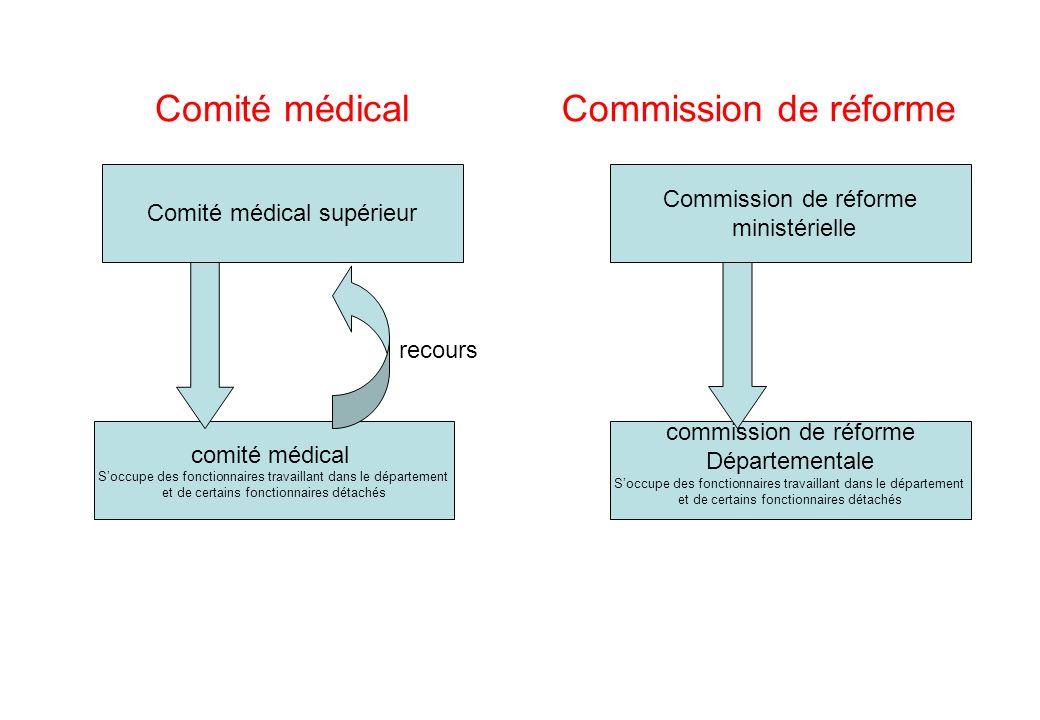 Comité médicalCommission de réforme Comité médical supérieur comité médical Soccupe des fonctionnaires travaillant dans le département et de certains