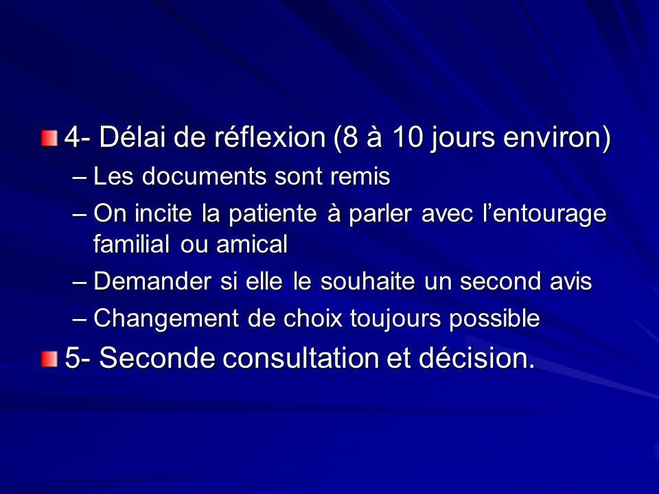 4- Délai de réflexion (8 à 10 jours environ) –Les documents sont remis –On incite la patiente à parler avec lentourage familial ou amical –Demander si