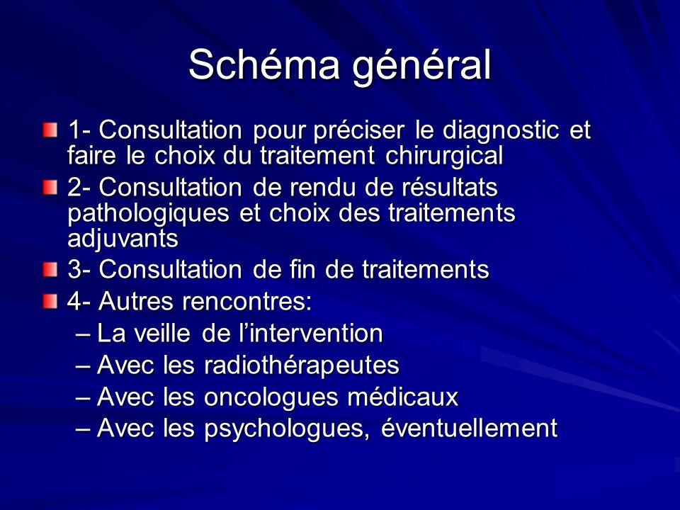 Schéma général 1- Consultation pour préciser le diagnostic et faire le choix du traitement chirurgical 2- Consultation de rendu de résultats pathologi