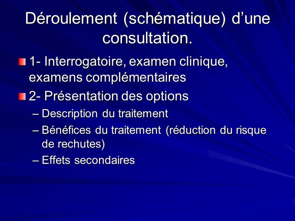 Déroulement (schématique) dune consultation. 1- Interrogatoire, examen clinique, examens complémentaires 2- Présentation des options –Description du t