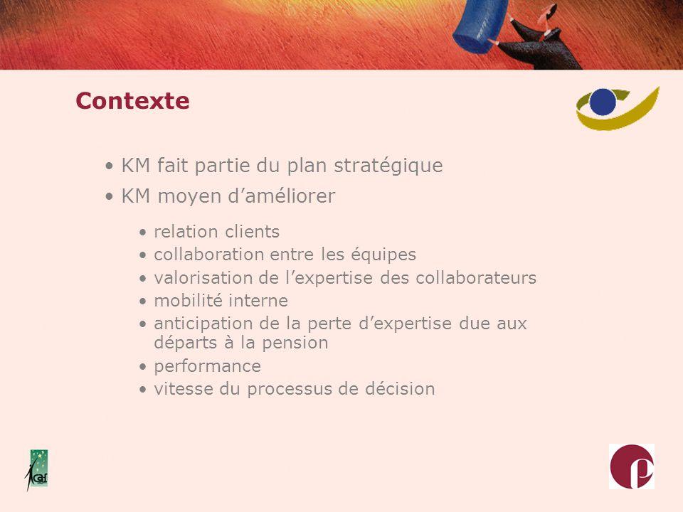 Contexte KM fait partie du plan stratégique KM moyen daméliorer relation clients collaboration entre les équipes valorisation de lexpertise des collab