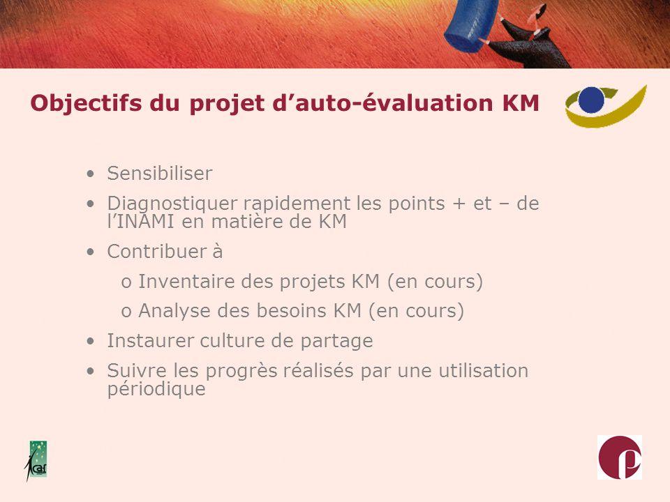 Objectifs du projet dauto-évaluation KM Sensibiliser Diagnostiquer rapidement les points + et – de lINAMI en matière de KM Contribuer à o Inventaire d