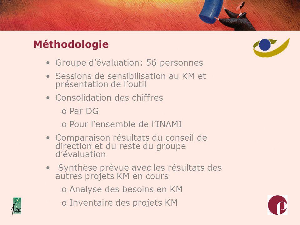 Méthodologie Groupe dévaluation: 56 personnes Sessions de sensibilisation au KM et présentation de loutil Consolidation des chiffres o Par DG o Pour l