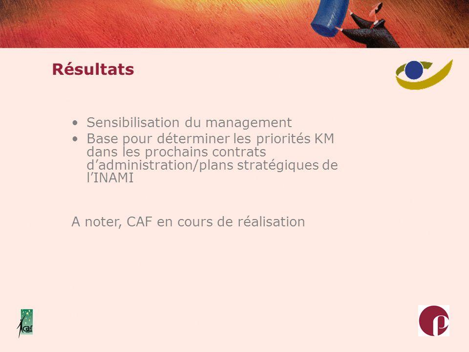 Résultats Sensibilisation du management Base pour déterminer les priorités KM dans les prochains contrats dadministration/plans stratégiques de lINAMI