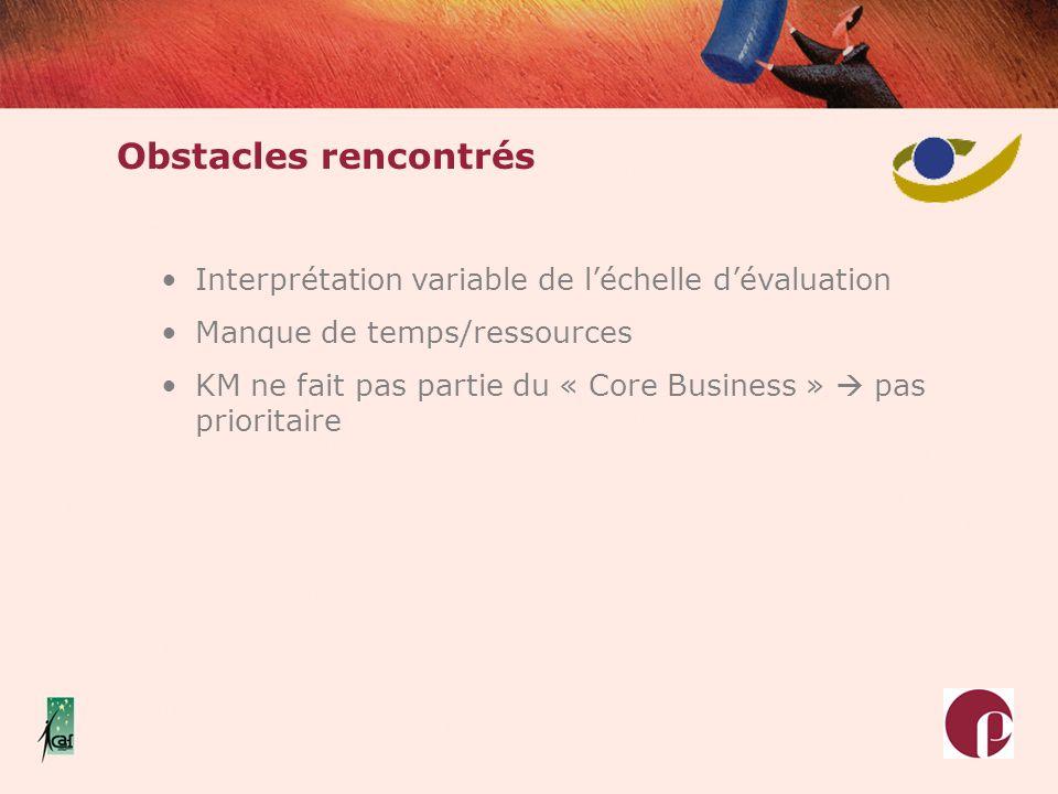 Interprétation variable de léchelle dévaluation Manque de temps/ressources KM ne fait pas partie du « Core Business » pas prioritaire Obstacles rencon