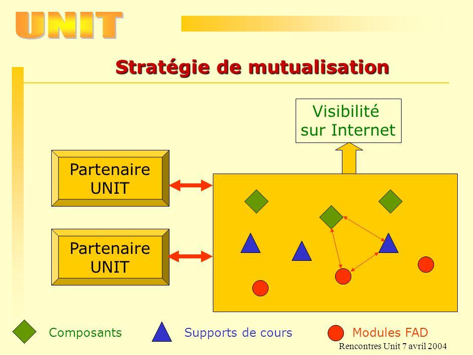 Rencontres Unit 7 avril 2004 Stratégie de mutualisation Visibilité sur Internet Partenaire UNIT Modules FAD Supports de cours Composants