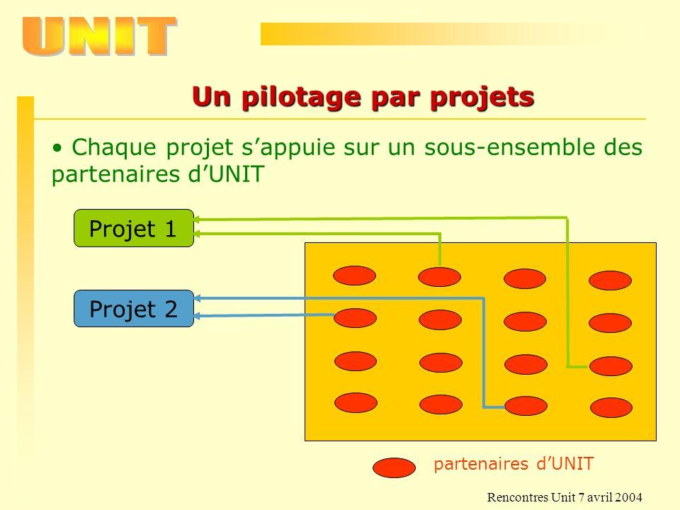 Rencontres Unit 7 avril 2004 Un pilotage par projets Projet 1 Projet 2 Chaque projet sappuie sur un sous-ensemble des partenaires dUNIT partenaires dU