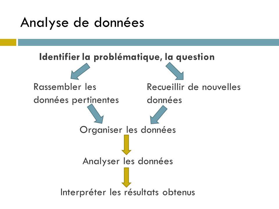 Identifier la problématique, la question Rassembler les données pertinentes Organiser les données Analyser les données Interpréter les résultats obten