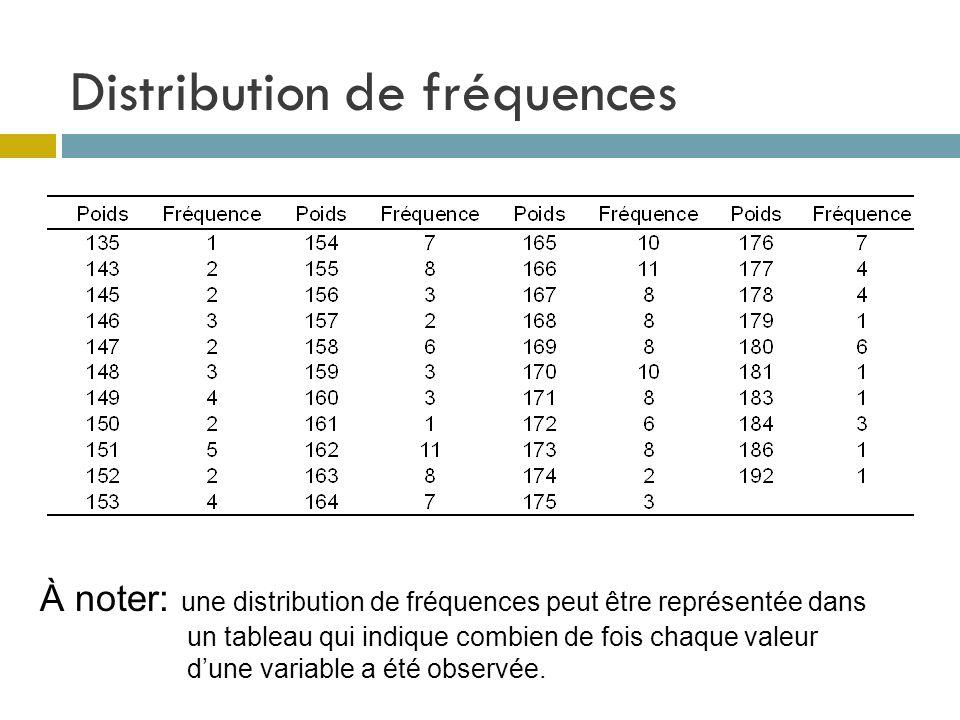 Distribution de fréquences À noter: une distribution de fréquences peut être représentée dans un tableau qui indique combien de fois chaque valeur dun