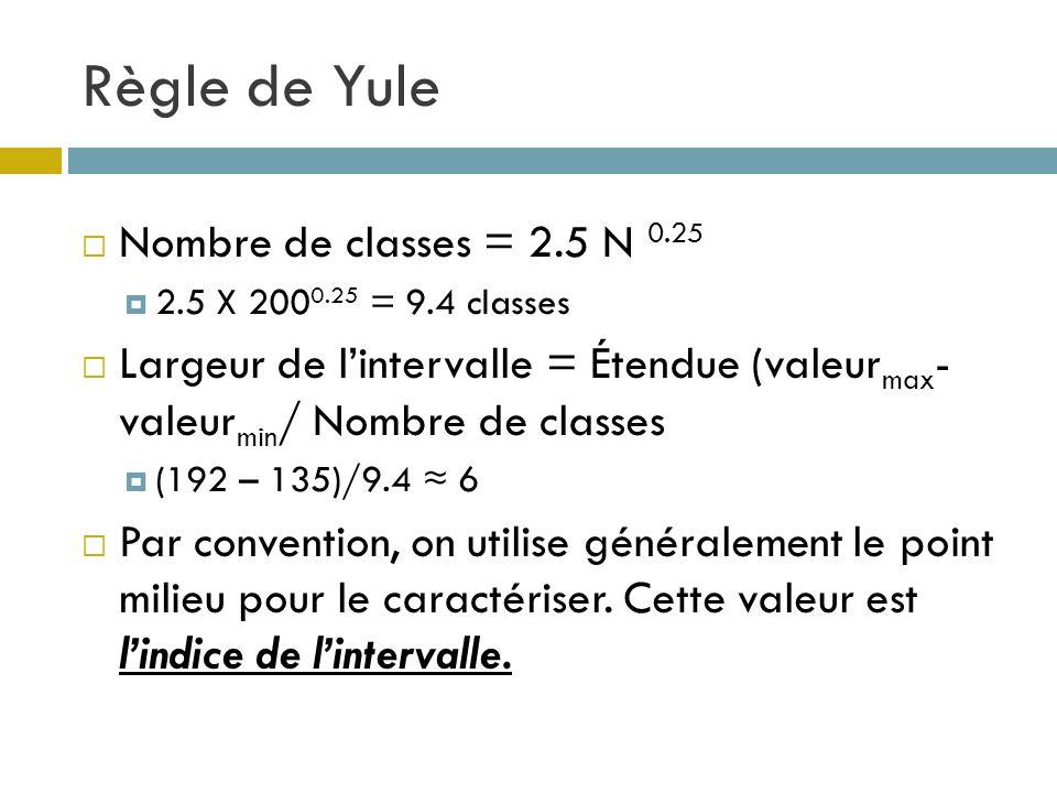 Règle de Yule Nombre de classes = 2.5 N 0.25 2.5 X 200 0.25 = 9.4 classes Largeur de lintervalle = Étendue (valeur max - valeur min / Nombre de classe