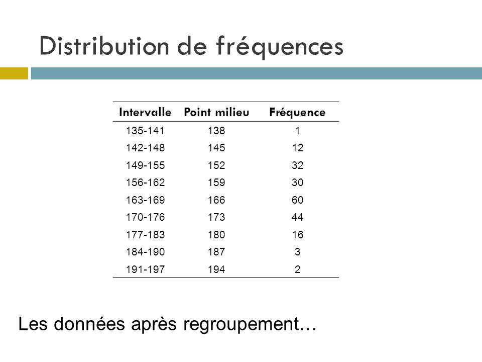 Distribution de fréquences Les données après regroupement… IntervallePoint milieuFréquence 135-1411381 142-14814512 149-15515232 156-16215930 163-1691