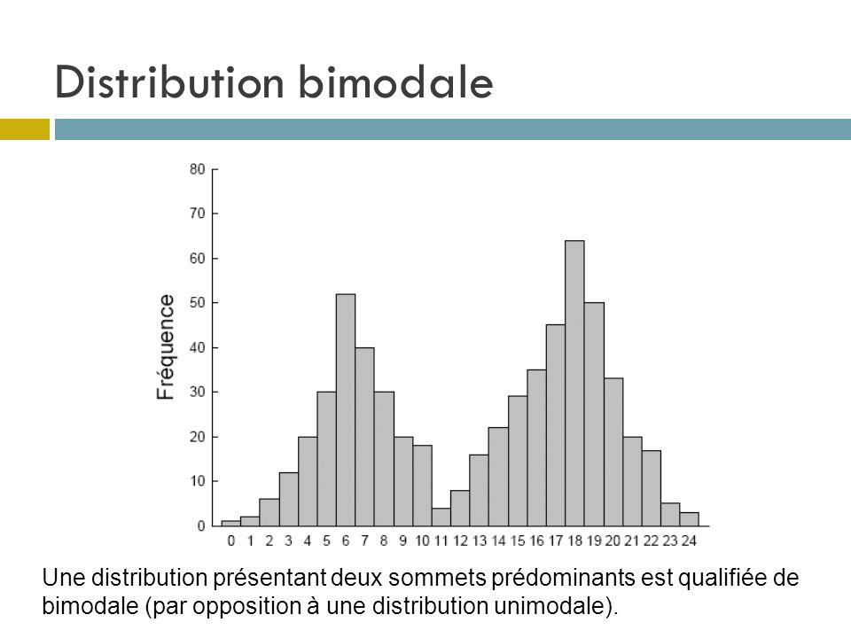 Distribution bimodale Une distribution présentant deux sommets prédominants est qualifiée de bimodale (par opposition à une distribution unimodale).