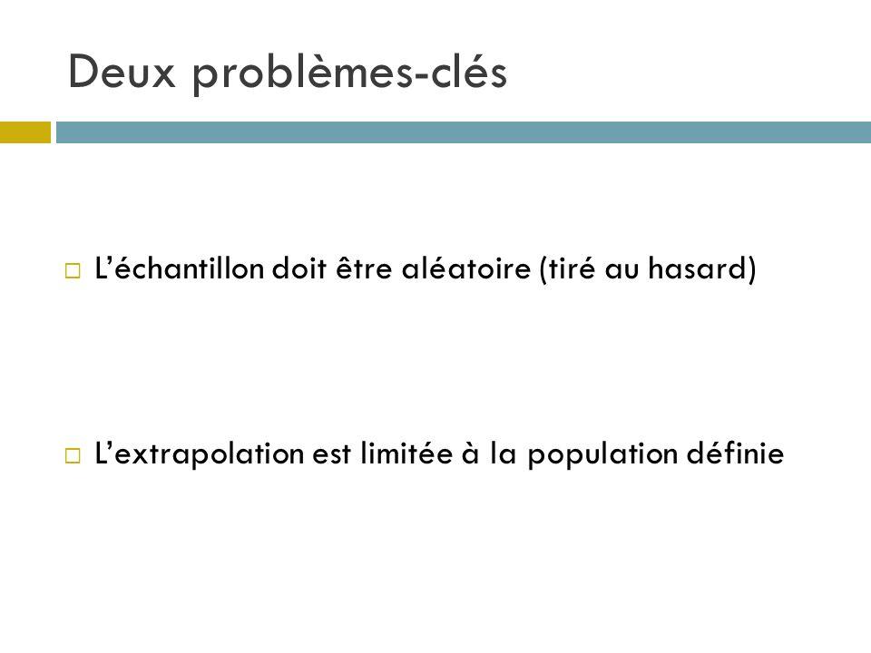 Deux problèmes-clés Léchantillon doit être aléatoire (tiré au hasard) Lextrapolation est limitée à la population définie